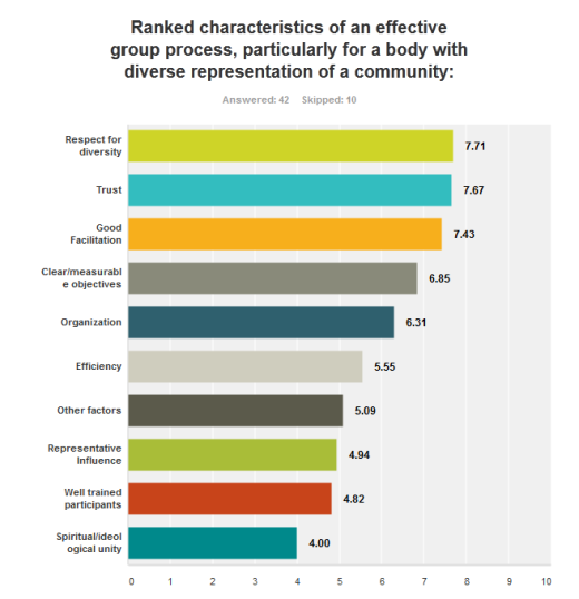 2015-8-19 Market Survey- Group Characteristics